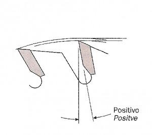 angulo positivo terminado